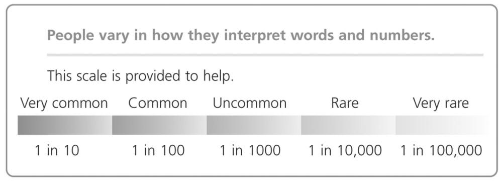 people-vary-in-how-they-interpret-words-and-numbers